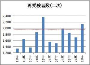 2次試験再受験者数のグラフ