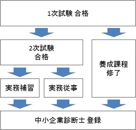 中小企業診断士資格の登録までの流れの図