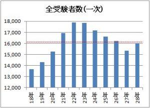 1次試験受験者数のグラフ