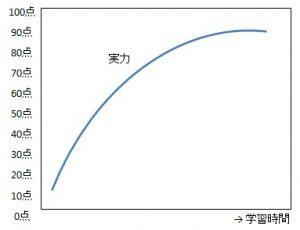 学習時間と実力の伸びの関係性グラフ