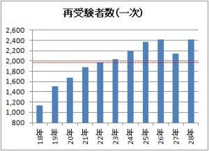 1次試験再受験者数のグラフ