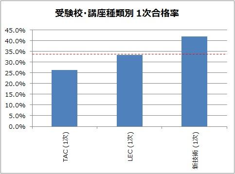 受験校別・講座種類別 中小企業診断士1次試験合格率グラフ