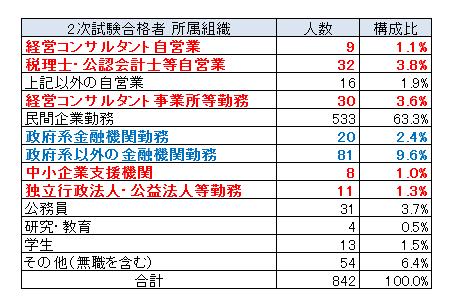業種別2次試験合格者の表