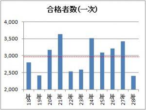 1次試験合格者数のグラフ