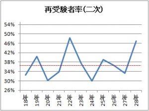 2次試験再受験者率のグラフ