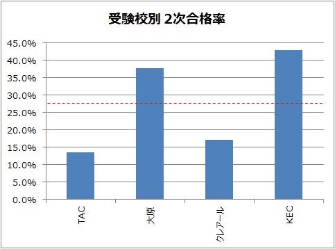 受験校別 中小企業診断士2次試験合格率グラフ
