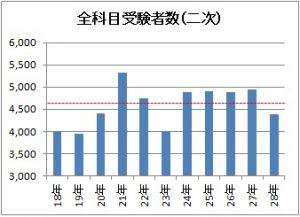 2次試験受験者数のグラフ
