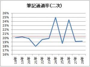 2次試験合格率のグラフ