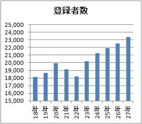 中小企業診断士登録者数のグラフ