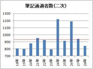 2次試験合格者数のグラフ