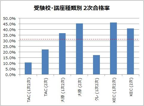 受験校別・講座種類別 中小企業診断士2次試験合格率グラフ